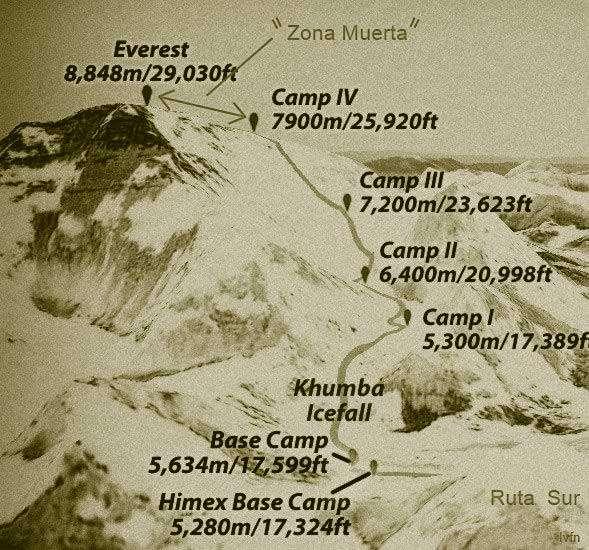 zona de la muerte en el Everest