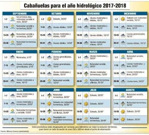 CABAÑUELAS 2017 2018